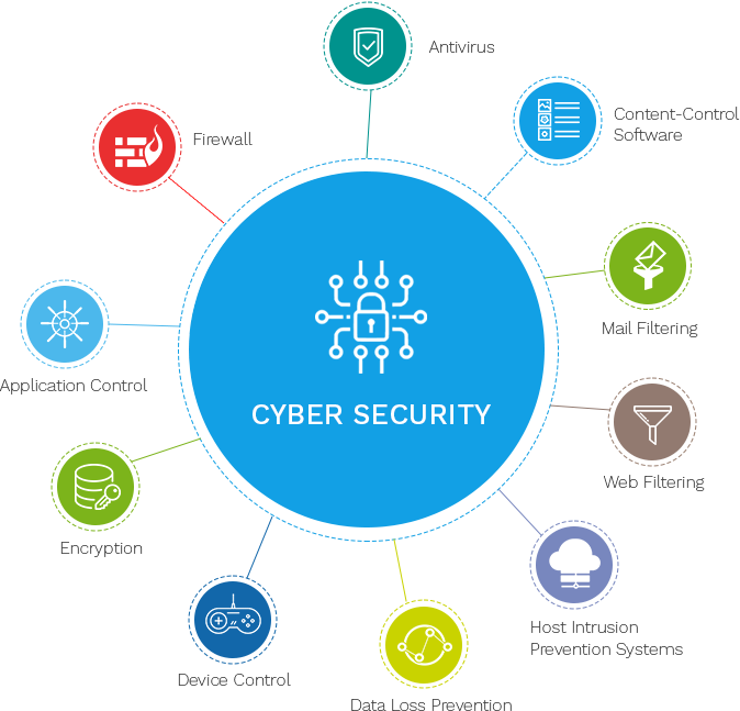 Cyber Security digram